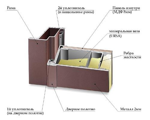 Как сделать шумоизоляцию входной металлической двери